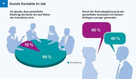 grafik-randstad-arbeitsbarometer-technologisierung-soziale-kontakte