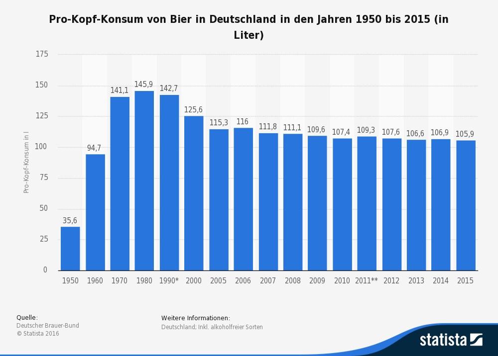 Bierkonsum Deutschland 2021