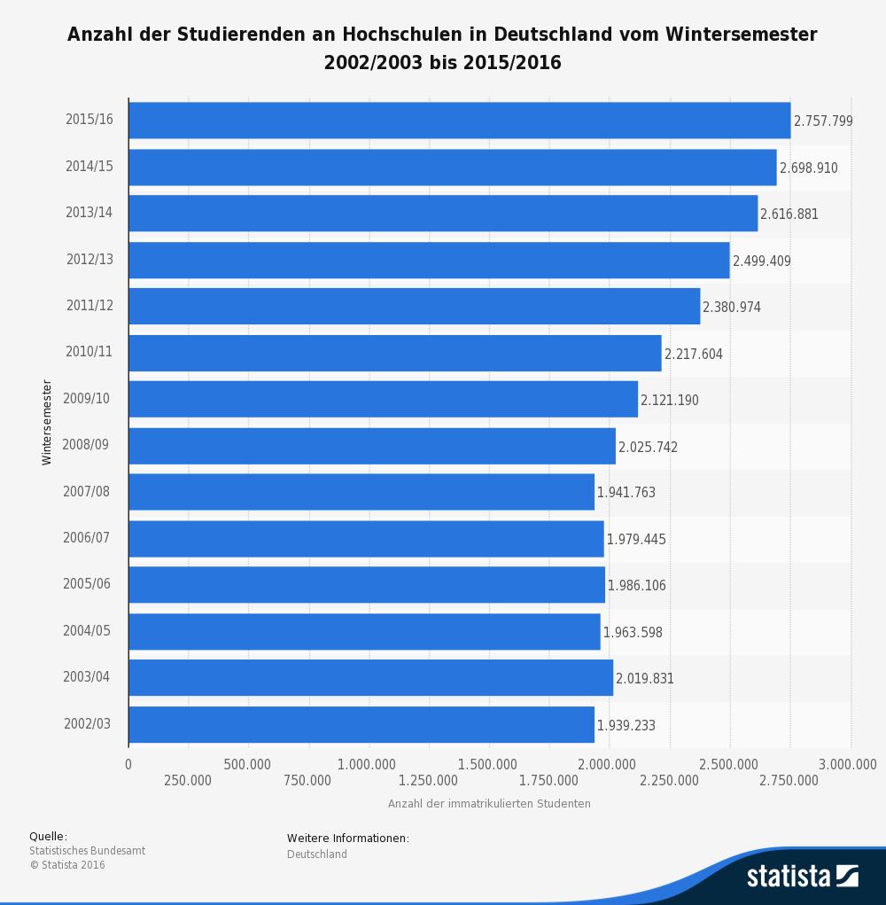 grafik-statista-_id221_anzahl-der-studenten-an-deutschen-hochschulen-bis-2015-2016