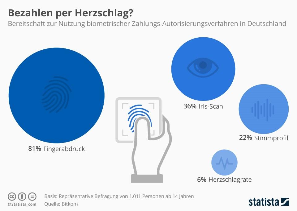 grafik-statista-biometrische-zahlung