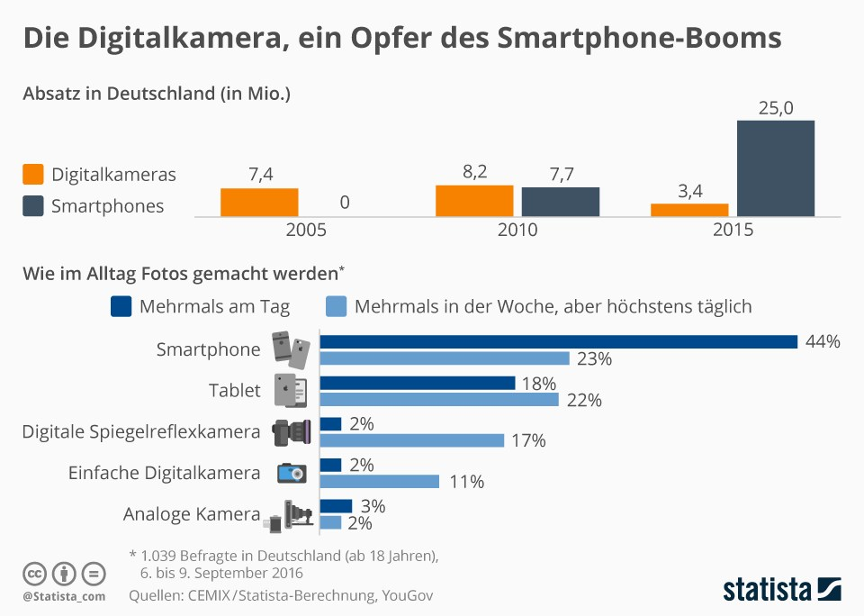 grafik-statista-digitalkamera-smartphone