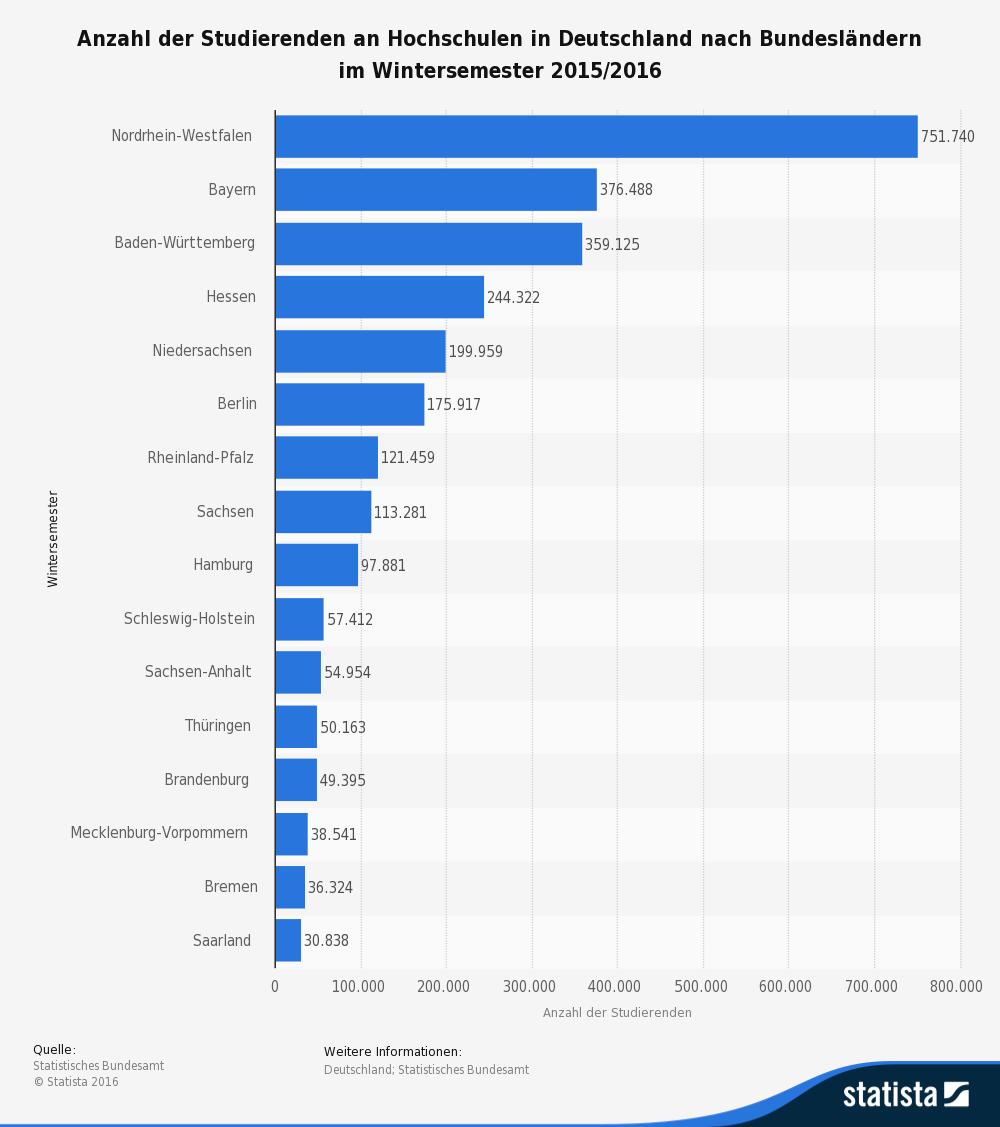 grafik-statista-id255209_studierende-de-nach-bundeslaendern-2015-2016
