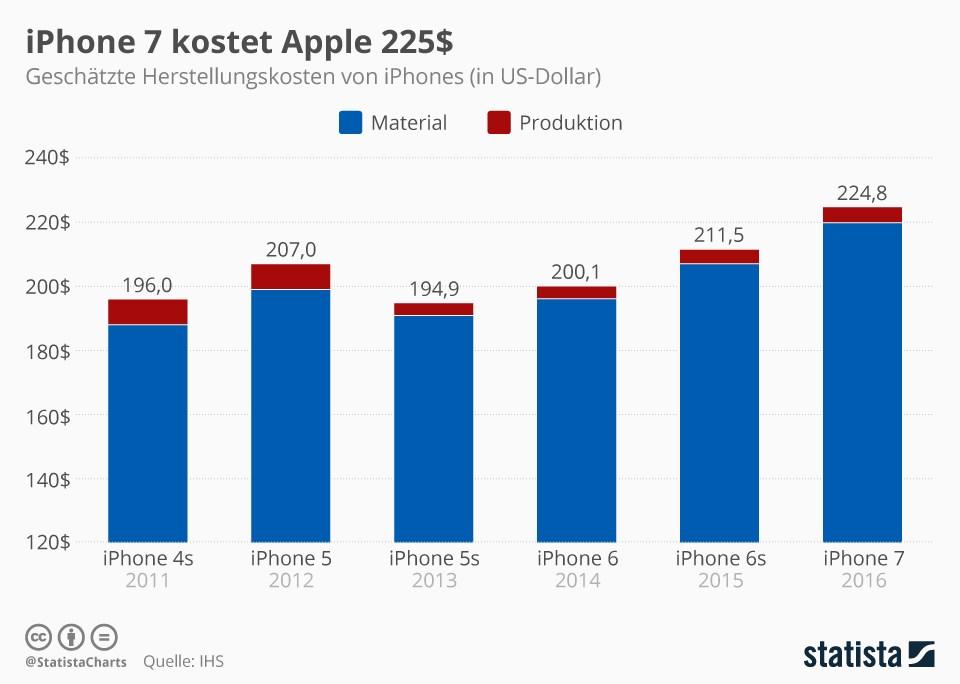 grafik-statista-iphone-kosten-apple