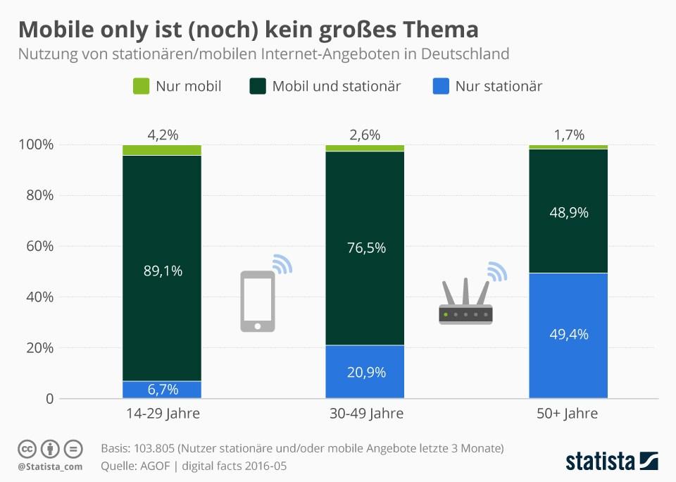 grafik-statista-mobiles-internet