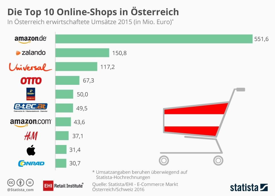 grafik-statista-online-shops-au