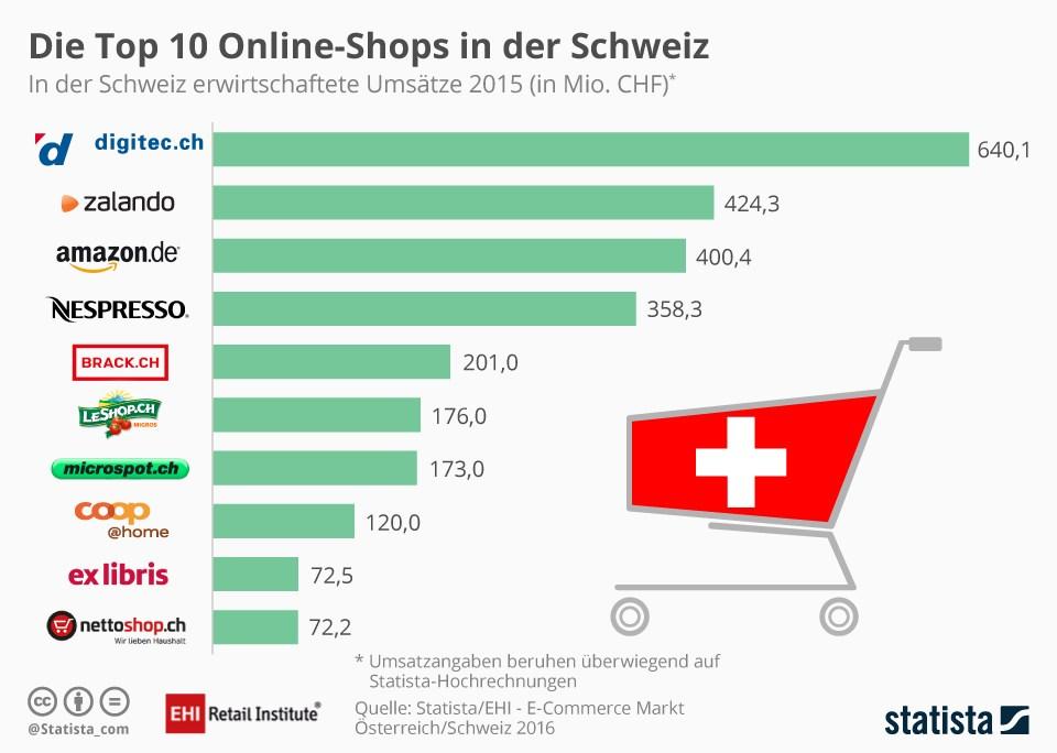 grafik-statista-online-shops-ch