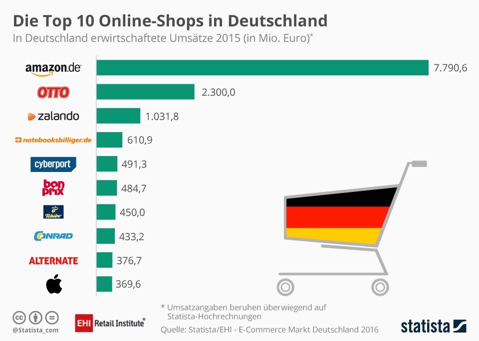 grafik-statista-online-shops-de