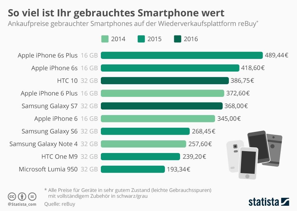 grafik-statista-smartphone-gebraucht-preise