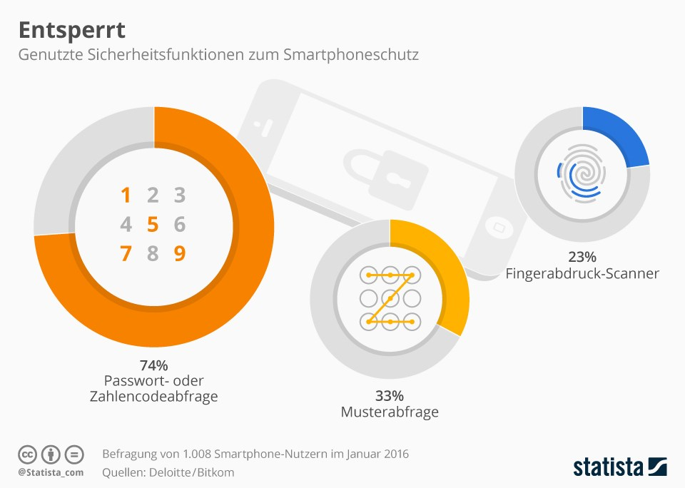 grafik statista smartphone zugangssperren