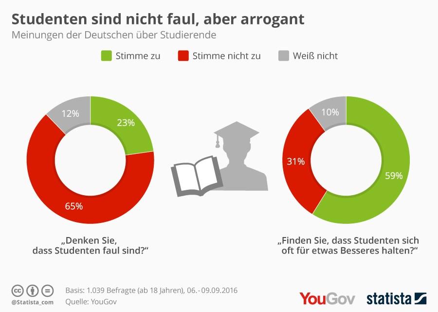 grafik-statista-studenten-faul-arrogant