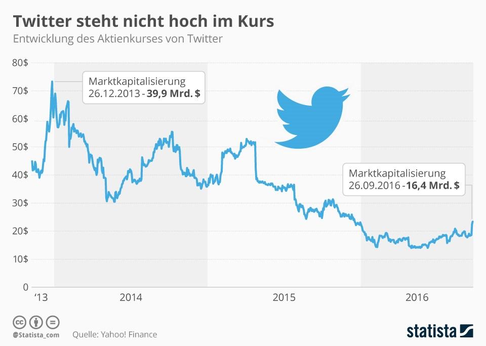 grafik-statista-twitter-aktienkurs