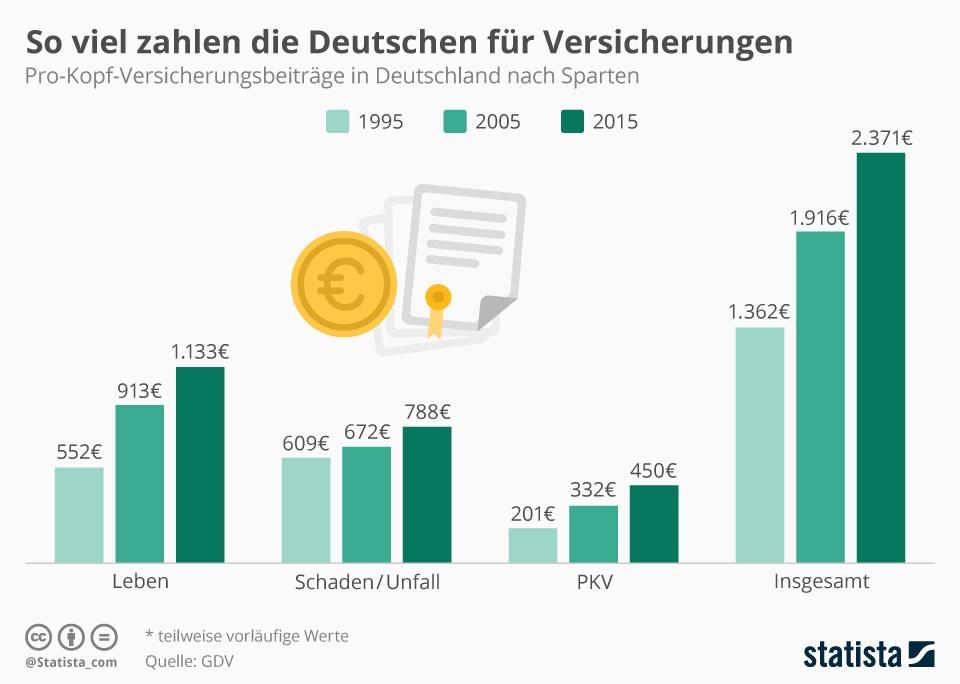 grafik-statista-versicherungen-beitraege