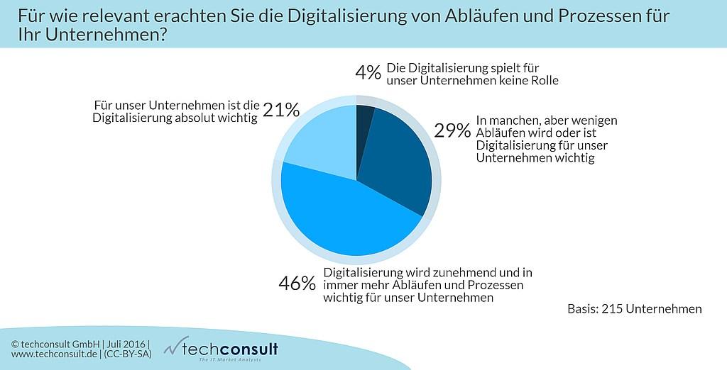 grafik techconsult digitalisierung relevanz