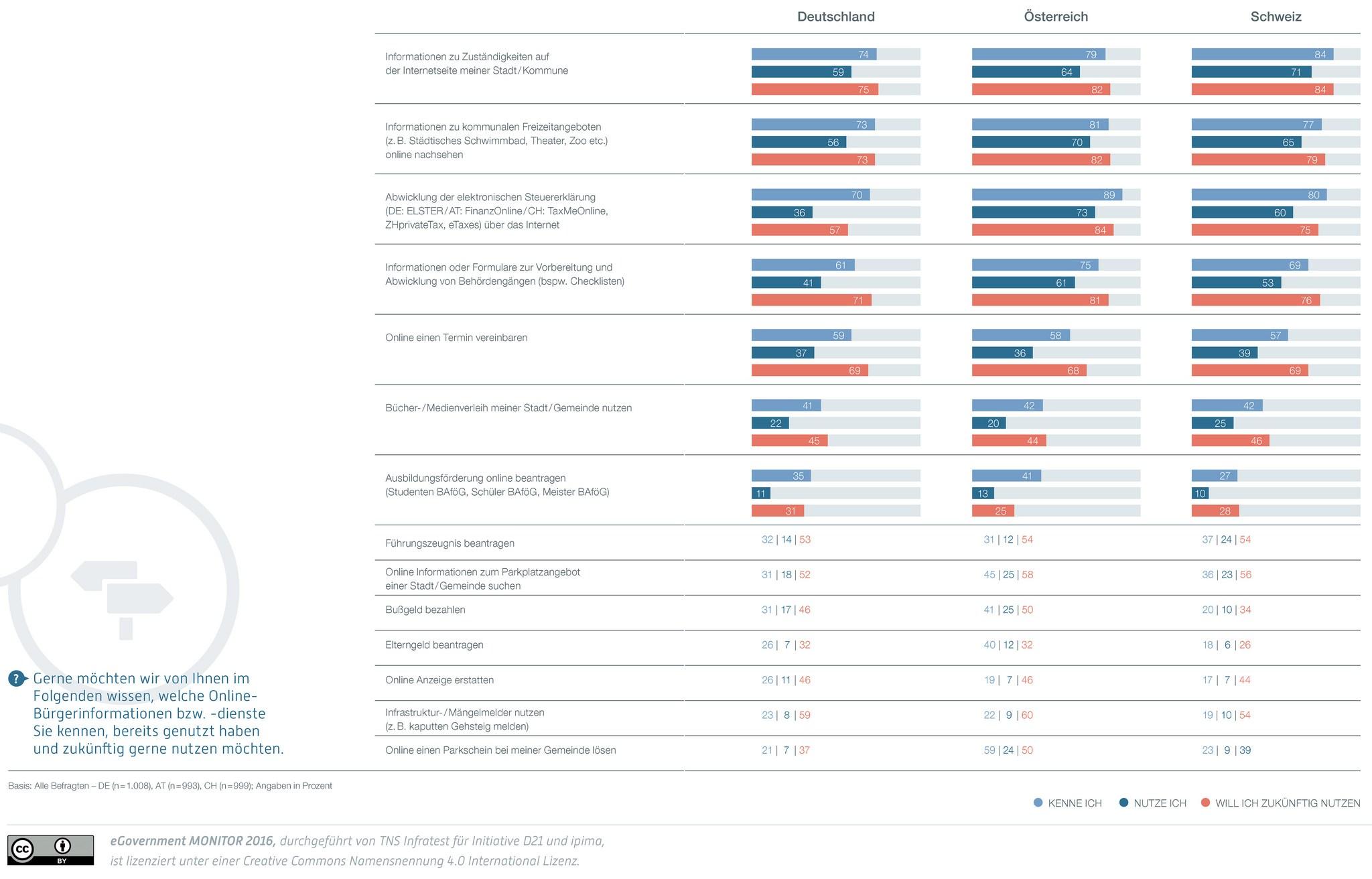grafik-tns-initiative-d21-e-government-info-dienste-kennen-nutzen