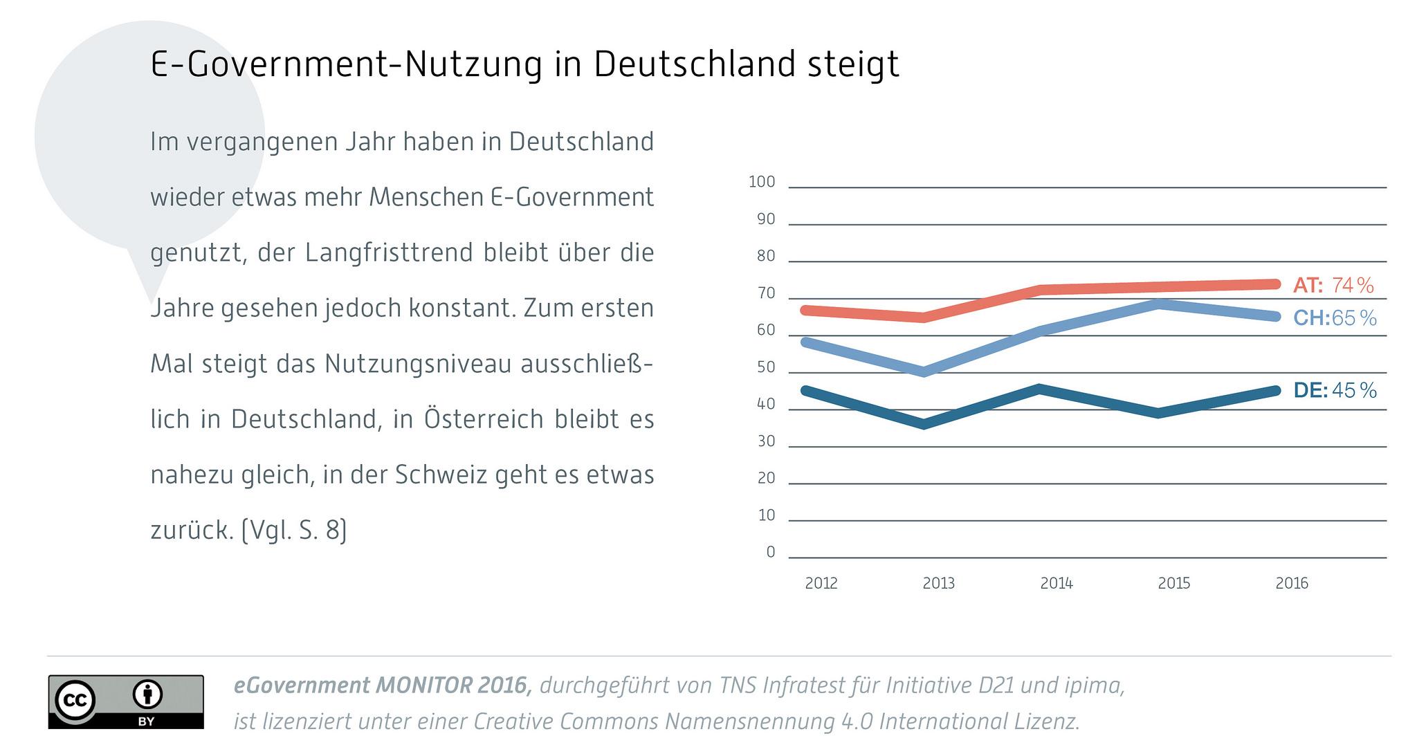 grafik-tns-initiative-d21-e-government-nutzung