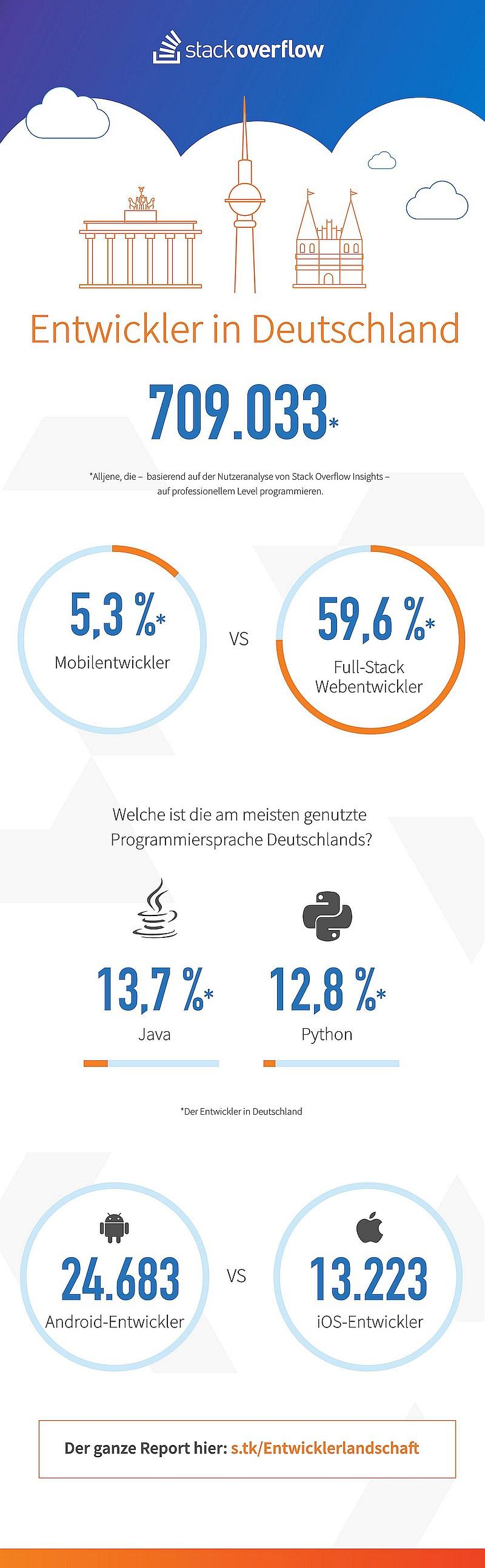 infografik-stack_overflow_entwickler_in_deutschland_stats