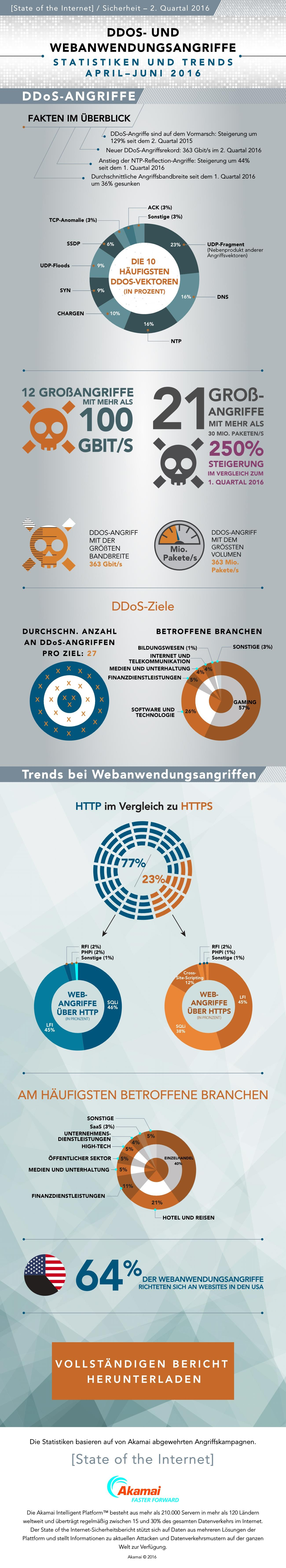 infografik-akamai-q2-2016-security-report-g