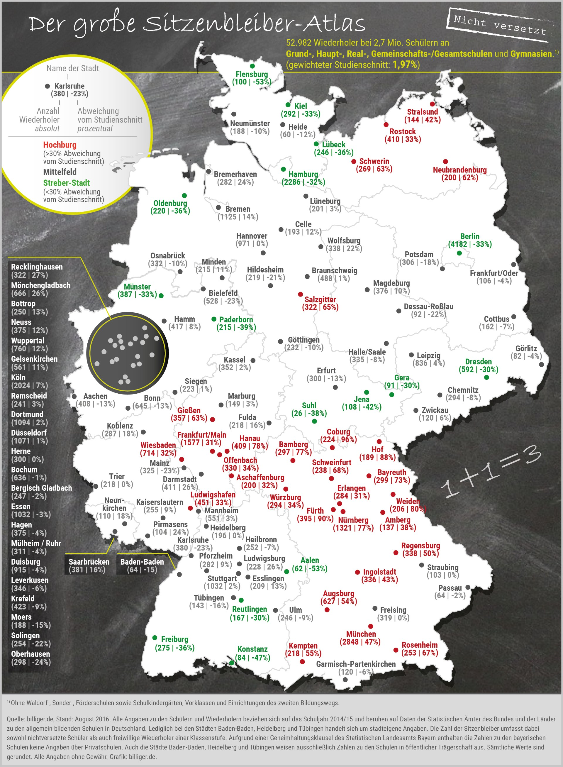 infografik-billiger-de-sitzenbleiber-staedte-altlas