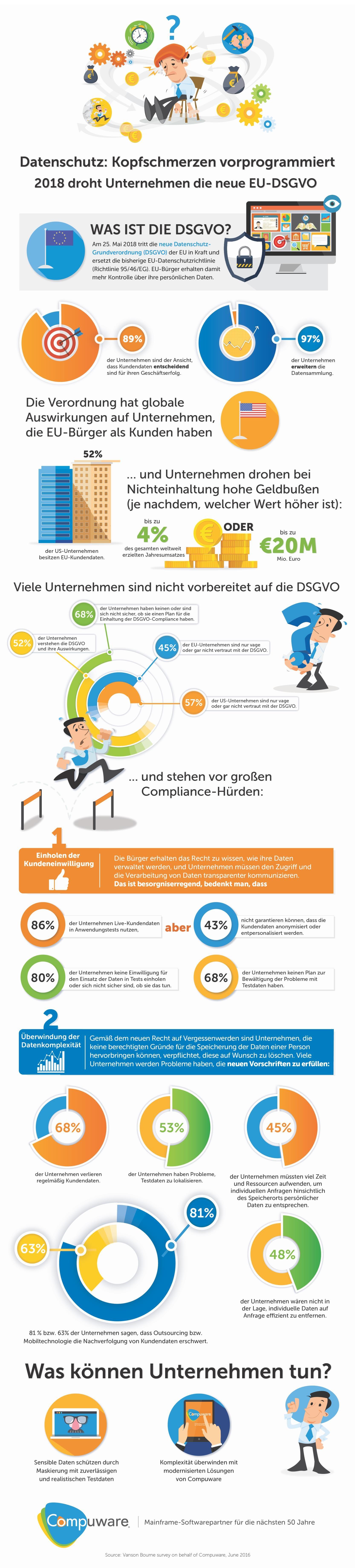 infografik-compuware-gdpr-recht-auf-vergessen