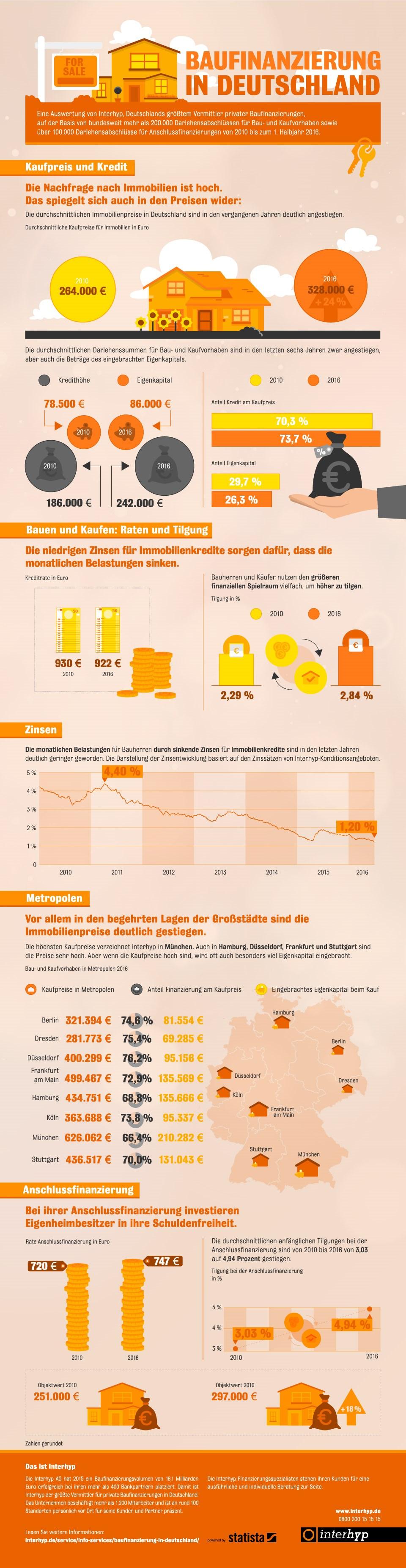 infografik-statista-interhyp-baufinanzierung