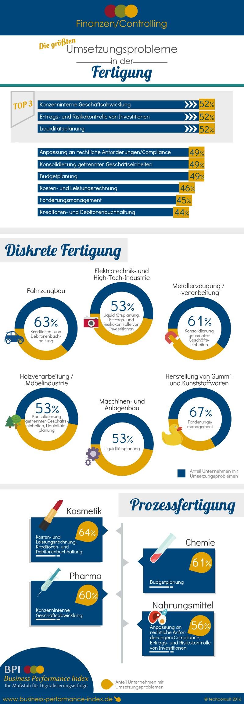 infografik-techconsult-controlling-fertigung