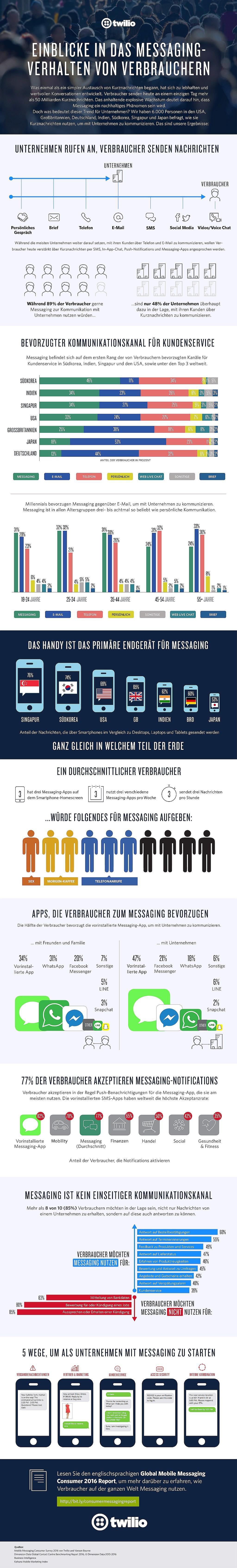 infografik-twilio_mobile_messaging_de-w