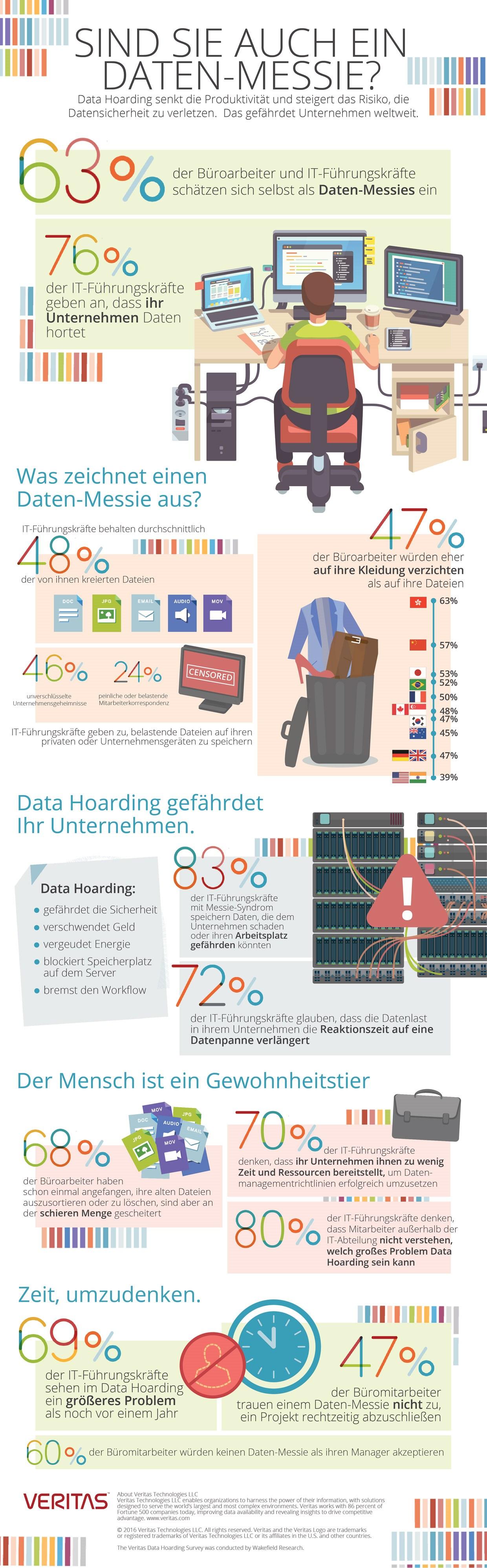 infografik-veritas-daten-messie-daten-horten