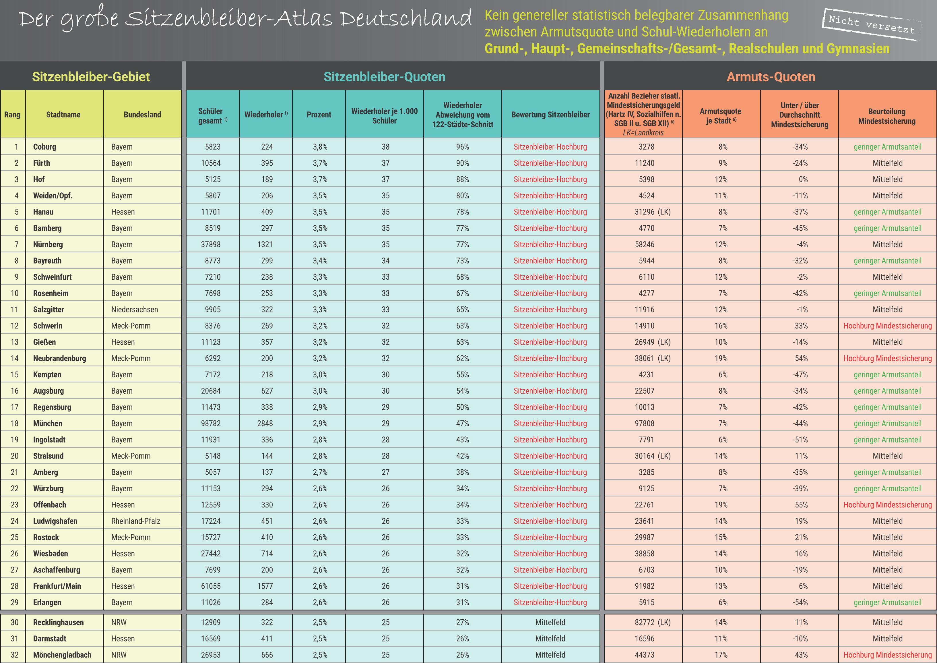 tabelle-billiger-de_sitzenbleiberstudie_alle_schulen_page_1