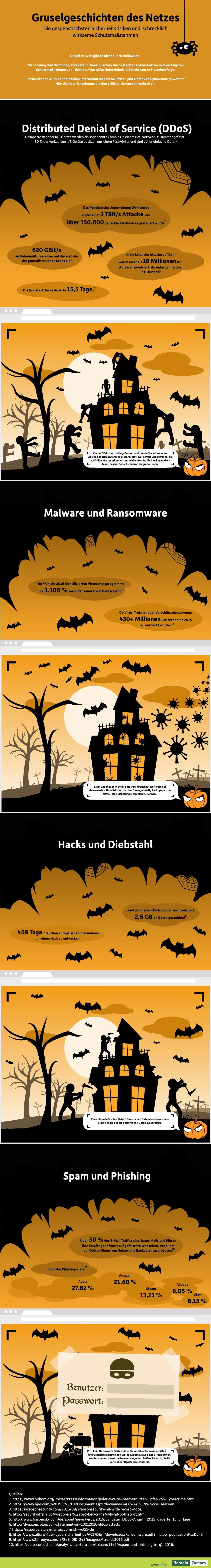 infografik-domainfactory-grusel-des-netzes