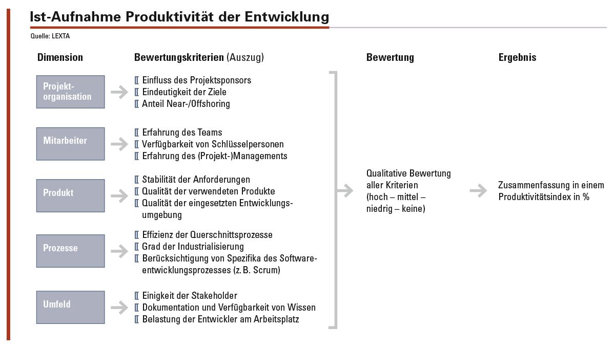 Für das Benchmarking der Produktivität werden die fünf Dimensionen Projektorganisation, Mitarbeiter, Produkt, Prozesse und Umfeld untersucht.