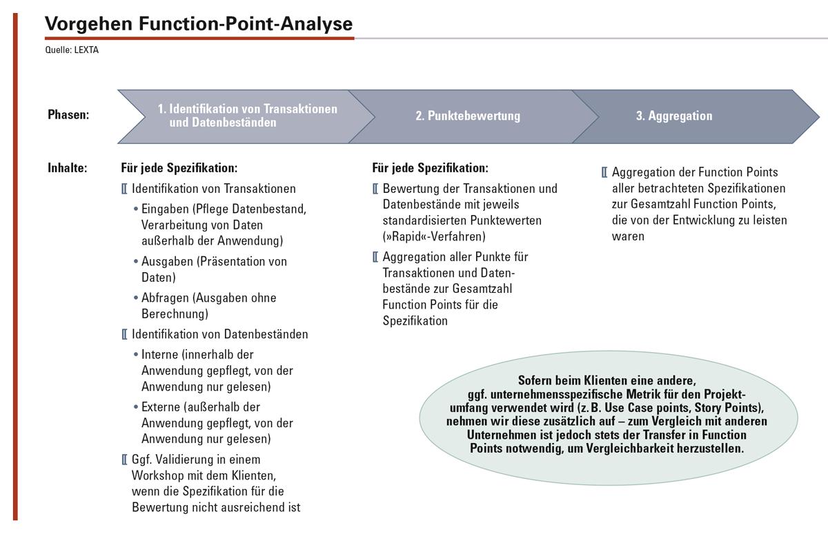 Die Produktivität der Applikationsentwicklung wird anhand eines standardisierten Fragebogens bewertet, der auf den jeweiligen Entwicklungsprozess angepasst wird.