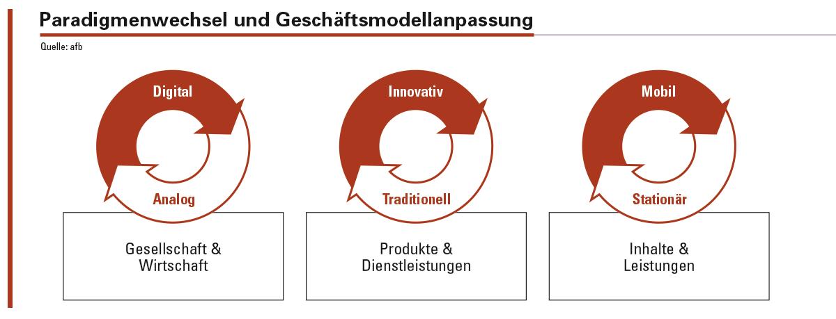 Produkte und Dienstleistungen werden transparenter, der Nutzen und die Wirkung rücken in den Vordergrund.