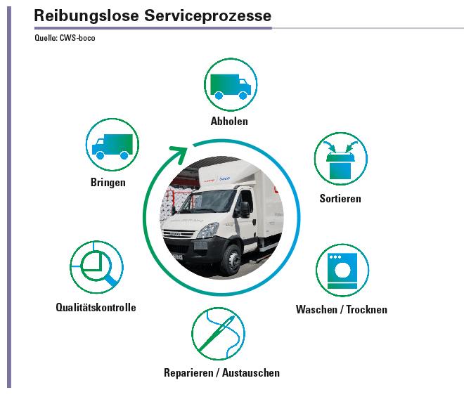 Die Grundlage für reibungslose Serviceprozesse bei CWS-boco bildet ein ausgefeiltes Logistikkonzept: In europaweit 18 Ländern kümmert sich das Unternehmen pro Jahr um 87.000.000 Textilien, die von einer Flotte von rund 1.500 Servicefahrzeugen regelmäßig abgeholt, zu einer der 51 eigenen Wäschereien gebracht und frisch gereinigt dem Kunden wieder angeliefert werden.