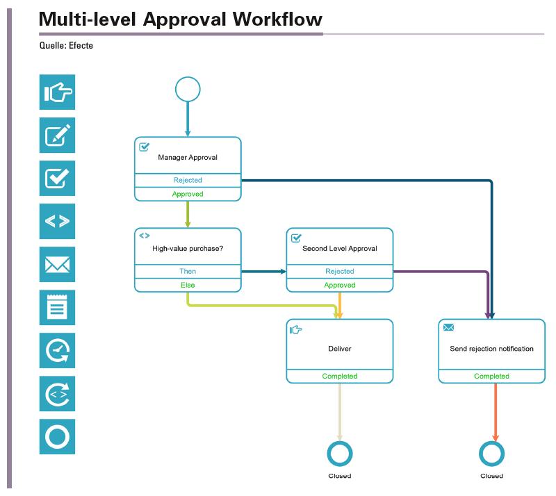 Übersicht und Klarheit sind das Ziel, was durch den Einsatz von unterschiedlichen Farben bei den Verbindungen in der Workflow-Grafik und der Möglichkeit, parallele Streckenverläufe wie auf einem Metro-Plan zu zeichnen, erreicht werden soll.