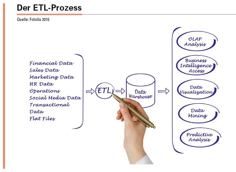 Data-Warehouse- und Data-Mart-Anwendungen sind auf strukturierte Datenbasen angewiesen und bedürfen der Extraktion, Transformation und des Loadings der Daten.