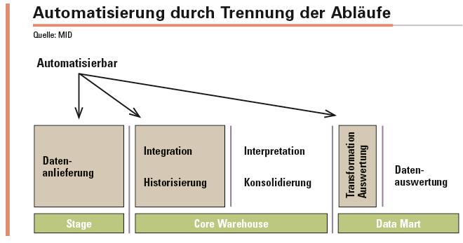 Die Trennung in Historisierung und Integration mit anschließender Konsolidierung und Interpretation erlaubt die Daten sehr schnell automatisiert zu historisieren und integrieren.