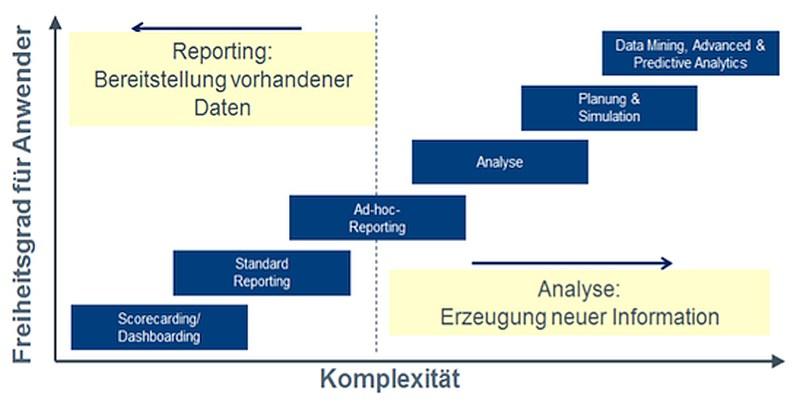grafik-barc-analytics-platforms-reporting-analyse