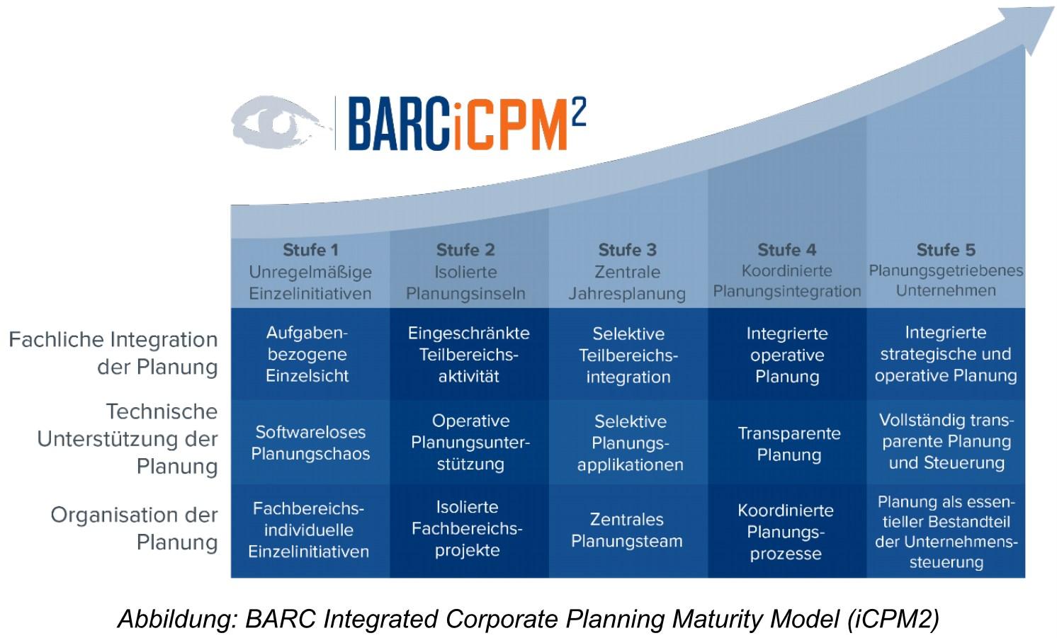 grafik-barc-integrierte-unternehmensplanung-reifegrad