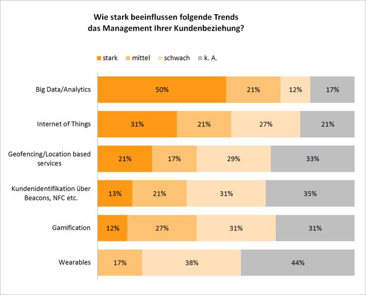 grafik-bsii-csm_04_trends-management-kundenbeziehung