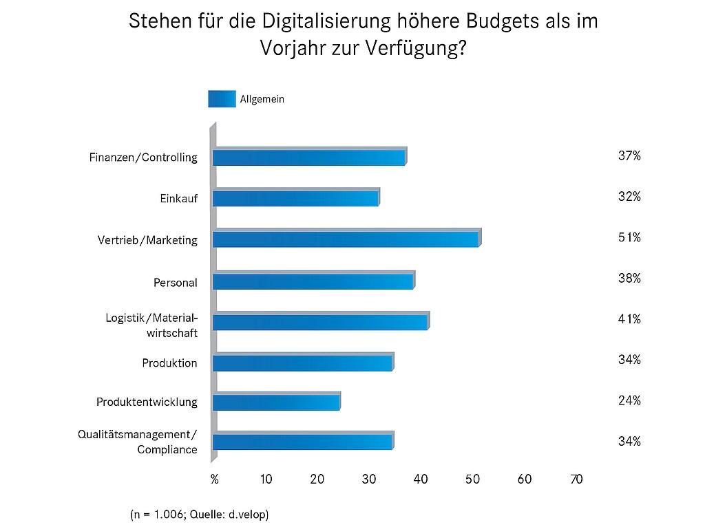 grafik-dvelop-digitalisierung-budgets