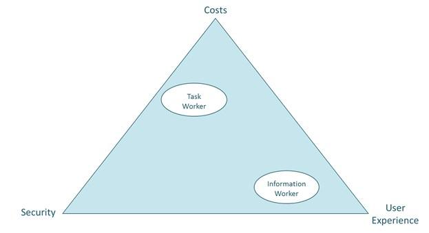 grafik-experton-spannungsfeld-kosten-sicherheit-und-user-experience