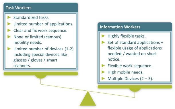 grafik-experton-zwei-nutzergruppen-mit-deutlich-unterschiedlichen-anforderungen
