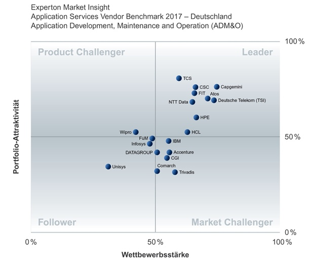 grafik-experton-admo-anbieter-positionierung