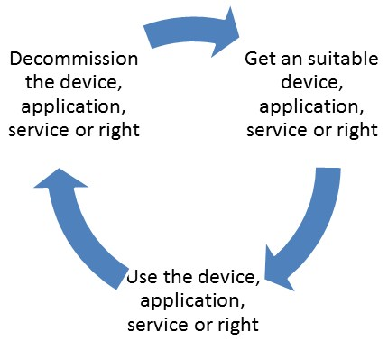 grafik-experton-circle-device-app-service-right