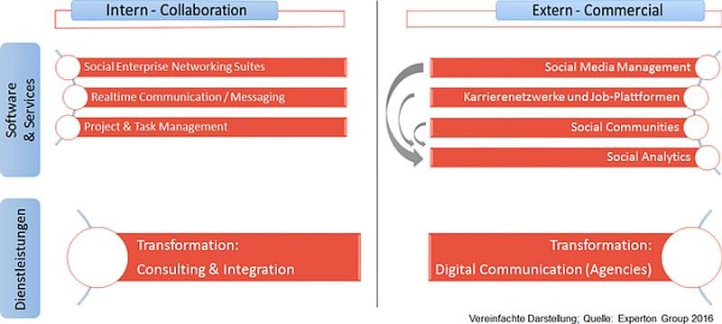 grafik-experton-marktkategorien-social-business