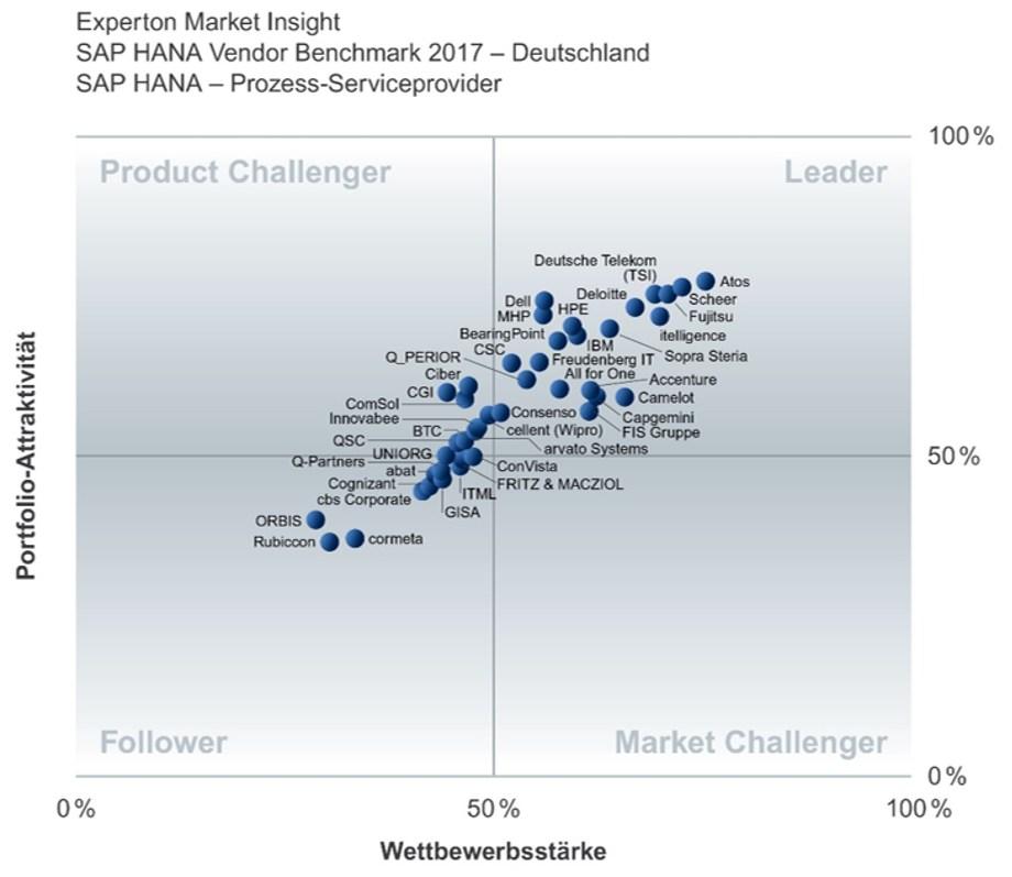 grafik-experton-sap-hana-vendor-benchmark-psp
