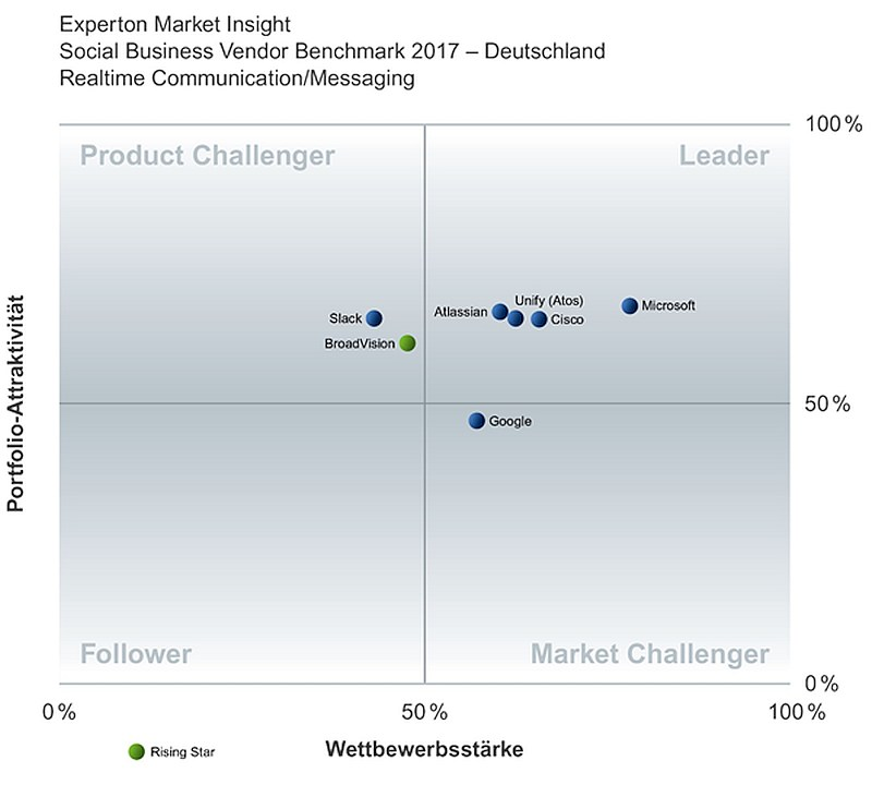 grafik-experton-social-business-vendor-benchmark