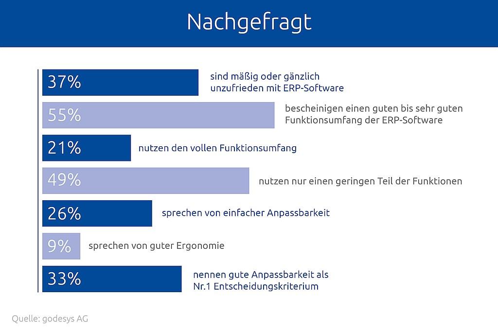 grafik-godesys-umfrage-erp-zufriedenheit