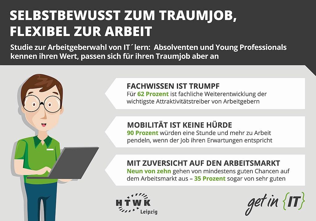 grafik-htwk-leipzig-arbeitgeberwahl