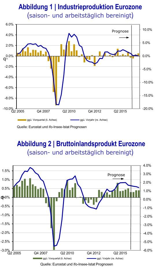 grafik-ifo-eurostat-industrieproduktion-bip-eu